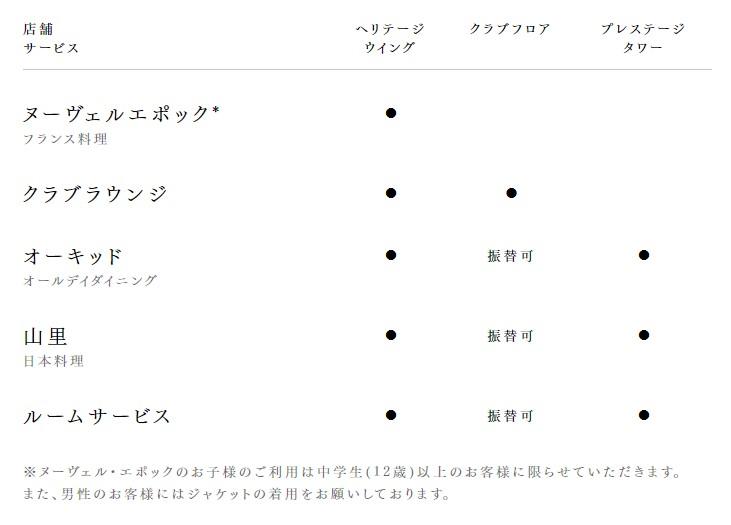 朝食:宿泊別対象表(公式サイトから抜粋)