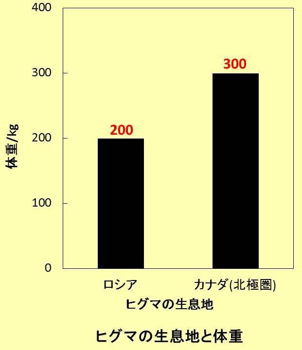 棒グラフと文字