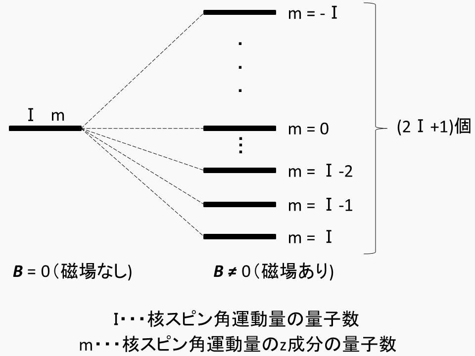 NMR原理の説明補助