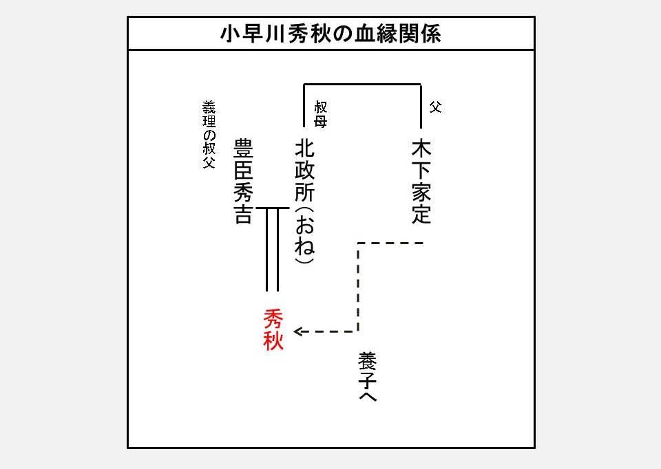 小早川秀秋の家系図