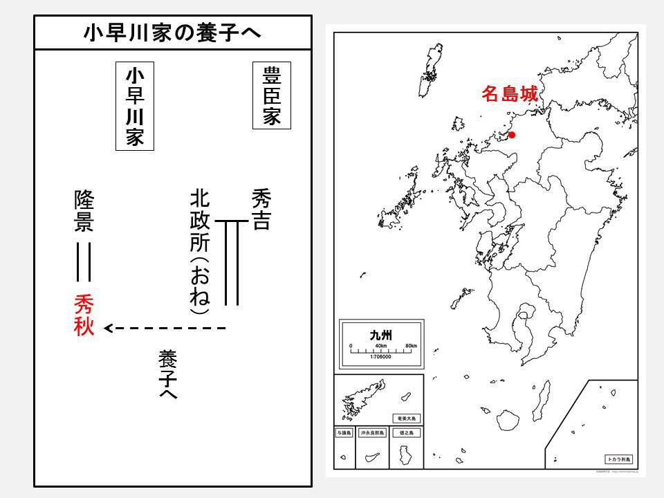 小早川秀秋が小早川家の養子になったことを示す図