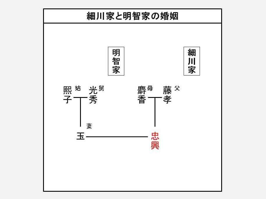 細川家と明智家の婚姻関係を示す図