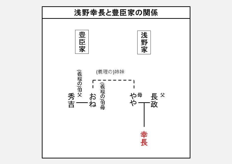 浅野幸長と豊臣家の血縁関係を示す図