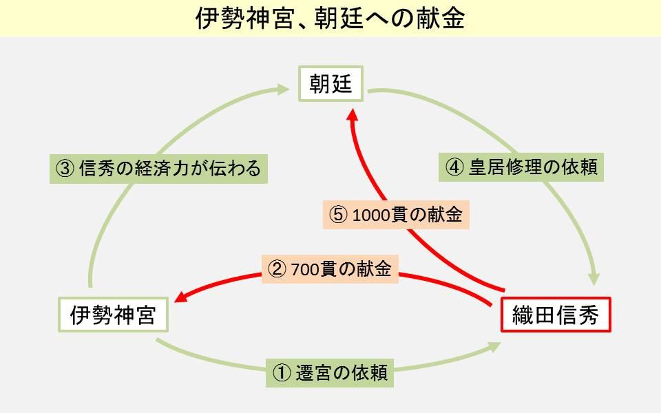 伊勢神宮と朝廷への献金を示す図