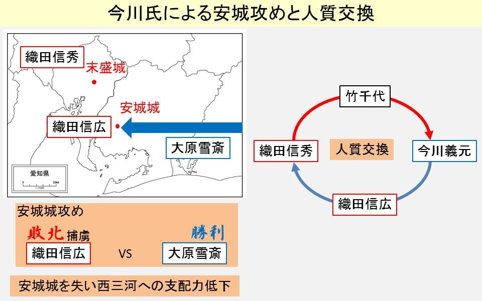 今川勢による安城城攻略と人質交換を示す図