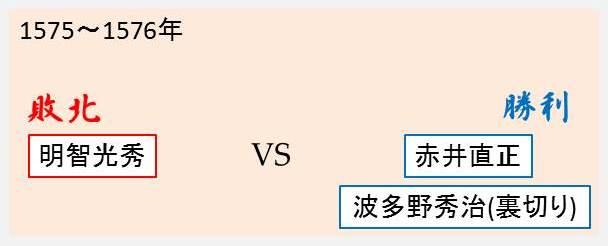 第一次黒井城攻めの勝敗を示す図