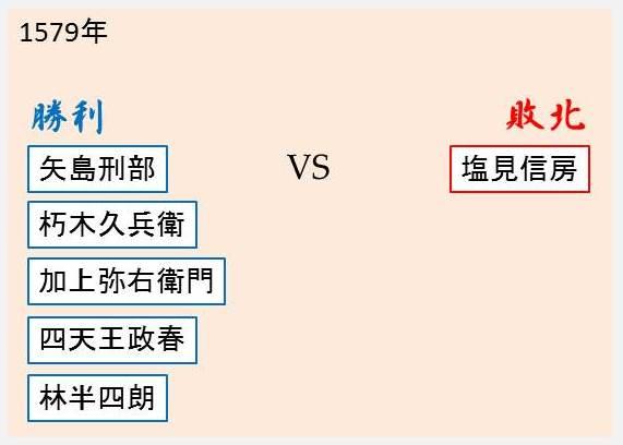 横山城攻めの勝敗を示す図