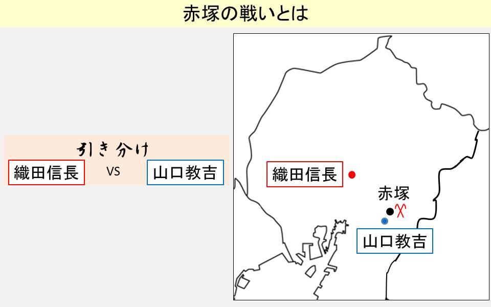 赤塚の戦いの勝敗とおきた場所を示す図