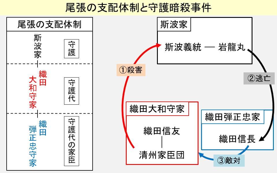 尾張の支配体制と守護の暗殺を示す図