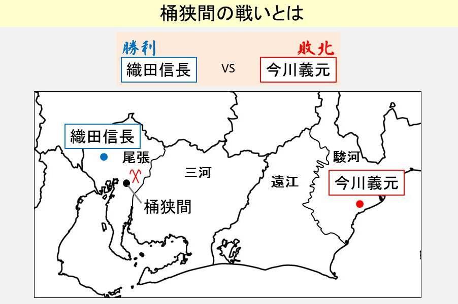 桶狭間の戦いの勝敗と起きた位置を示す図