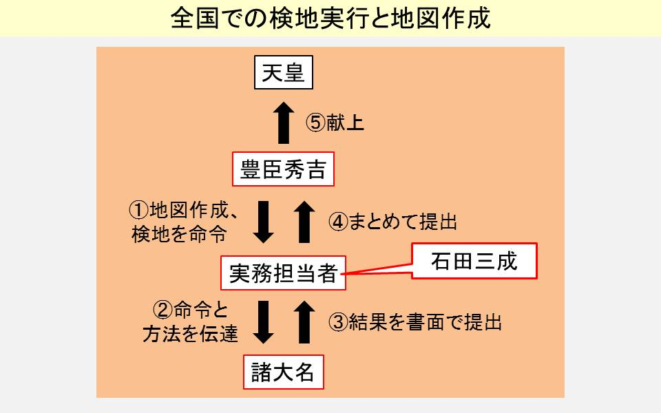 豊臣秀吉が行った全国の検地と地図作成の流れを示す図
