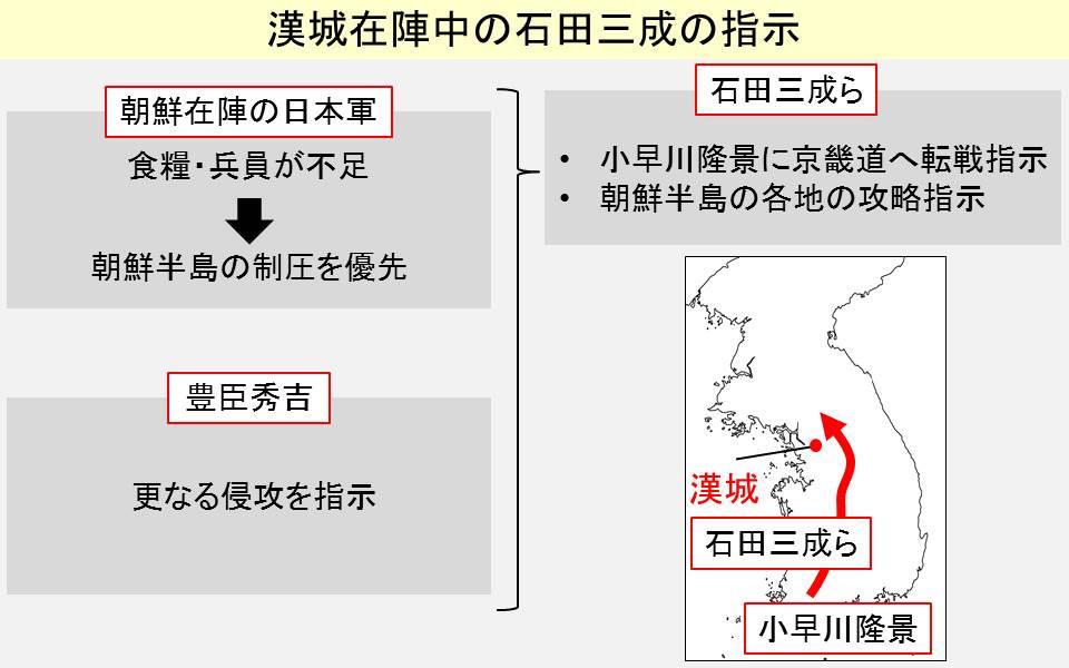 漢城滞在時に石田三成が出した指令をまとめた図