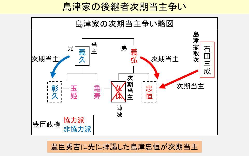 島津氏の後継者争いをまとめた図