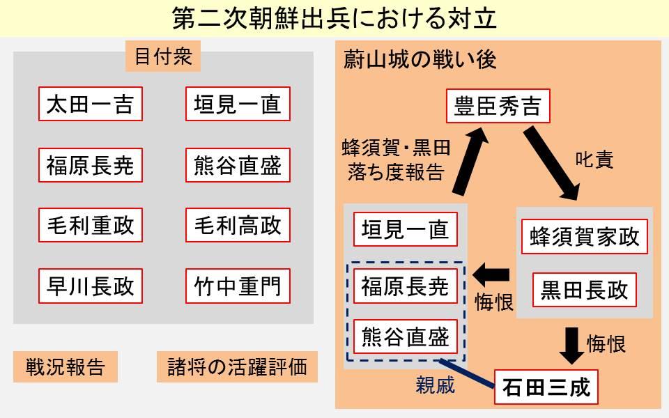 第二次朝鮮出兵に派遣された監察と諸将の争いを示す図