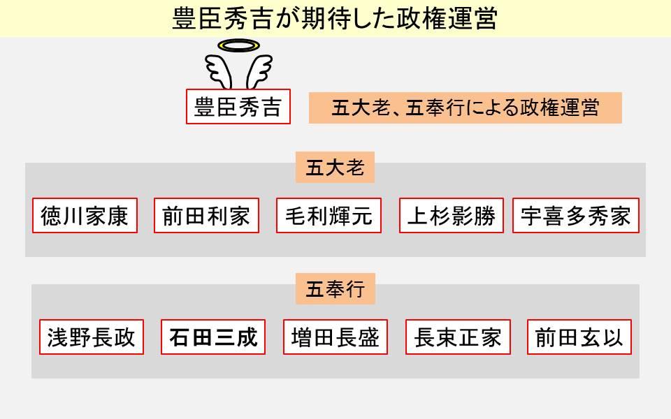 五大老と五奉行の構成員を示す図
