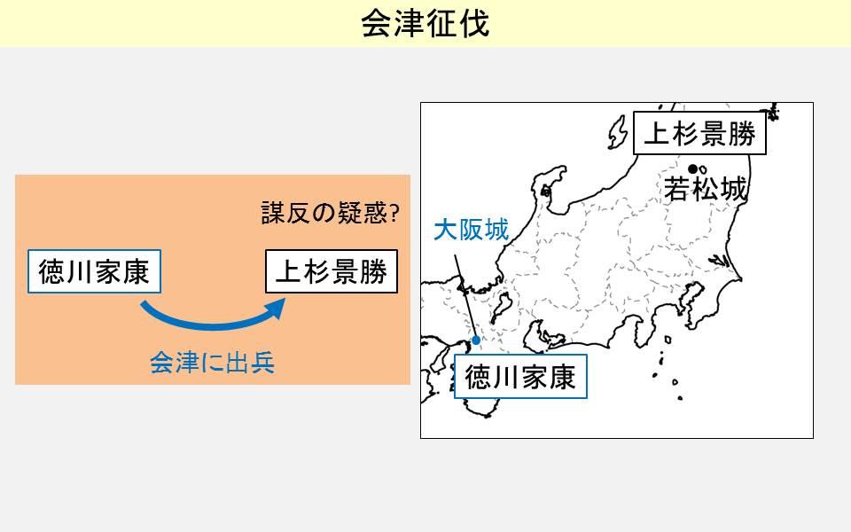 会津征伐の経緯を示す図