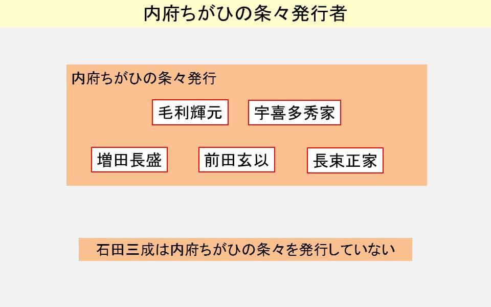 内府ちがひの条々の発行者を示す図