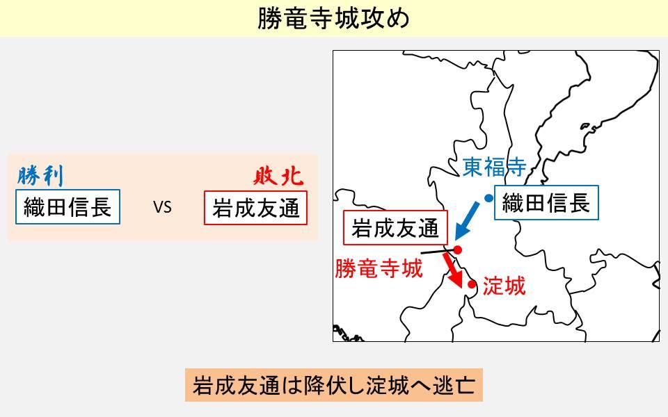 勝竜寺攻めの結果と起きた場所を示す図