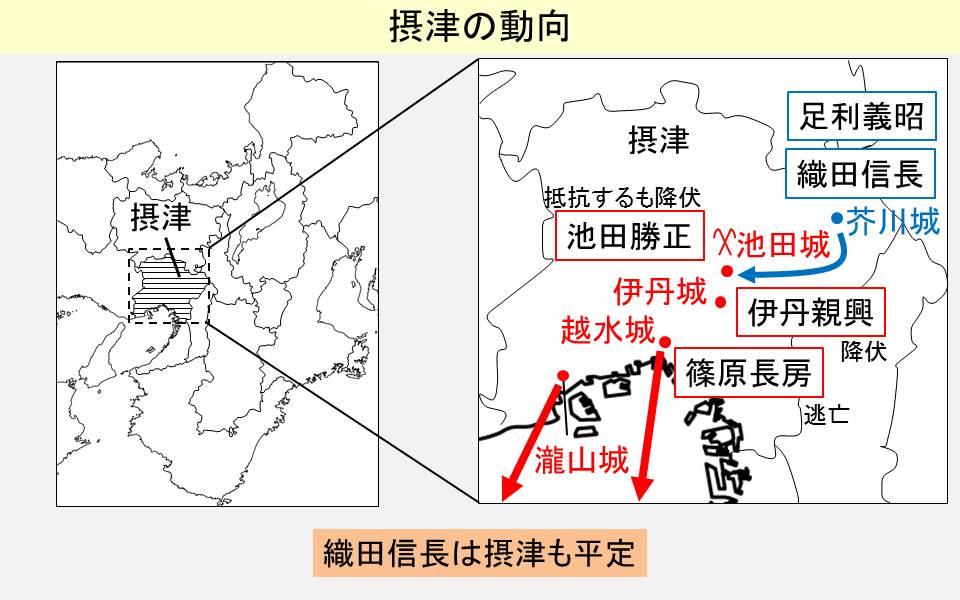 織田信長が城に入った際の摂津の諸将の動向を示す図