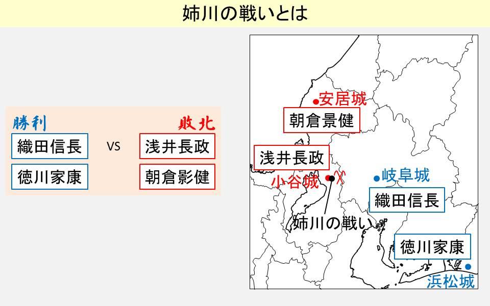姉川の戦いの結果と起きた場所を示す図