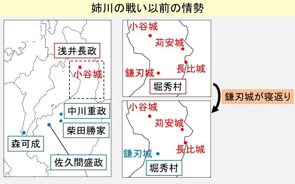 姉川の戦い以前の近江の情勢を示す図