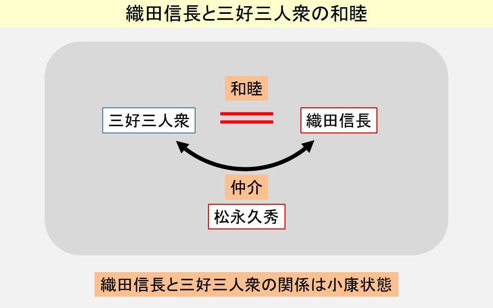 織田信長と三好三人衆の和睦を示す図