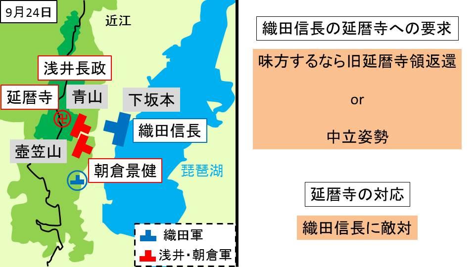 織田軍と浅井・朝倉軍・延暦寺の対峙と織田信長の延暦寺への対応をまとめた図