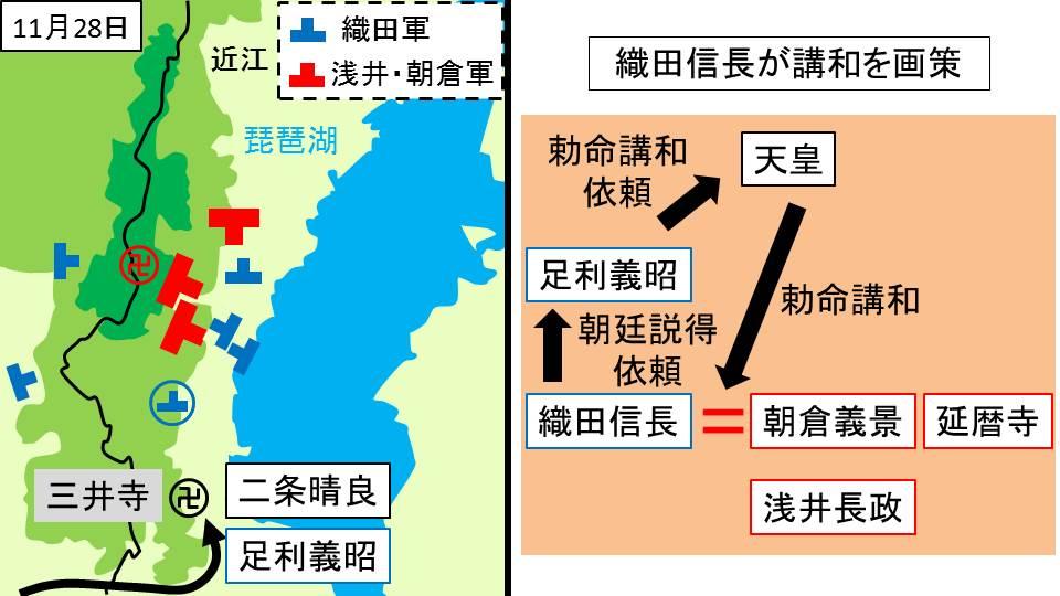 足利義昭と二条晴良が三井寺を訪問した様子を示す図