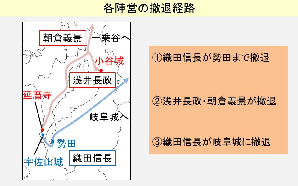 織田信長、浅井長政、朝倉義景の撤退経路を示す図