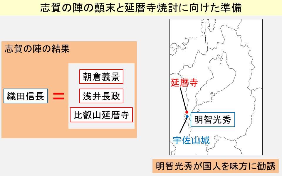 志賀の陣の結果と明智光秀が与えられた城の位置を示す図