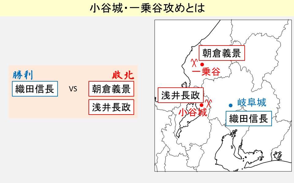 小谷城・一乗谷攻めの勝敗の結果と起きた場所を示す図