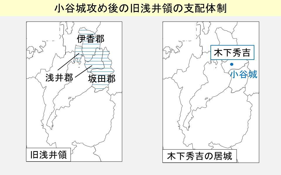 旧浅井領の支配体制を示す図