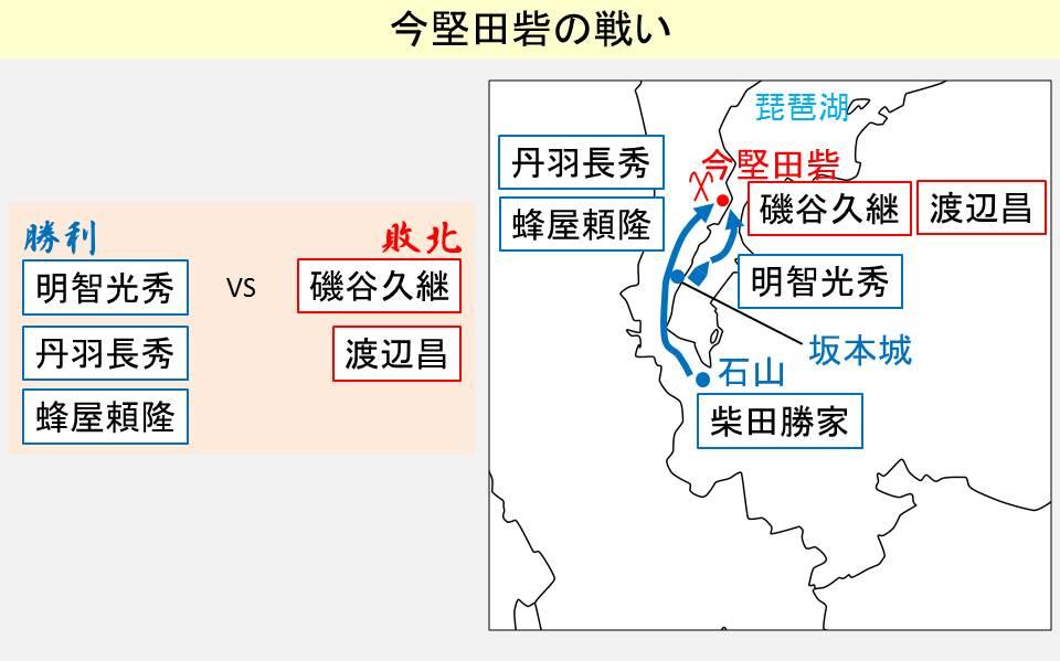 今堅田砦の戦いの結果と経緯を示す図