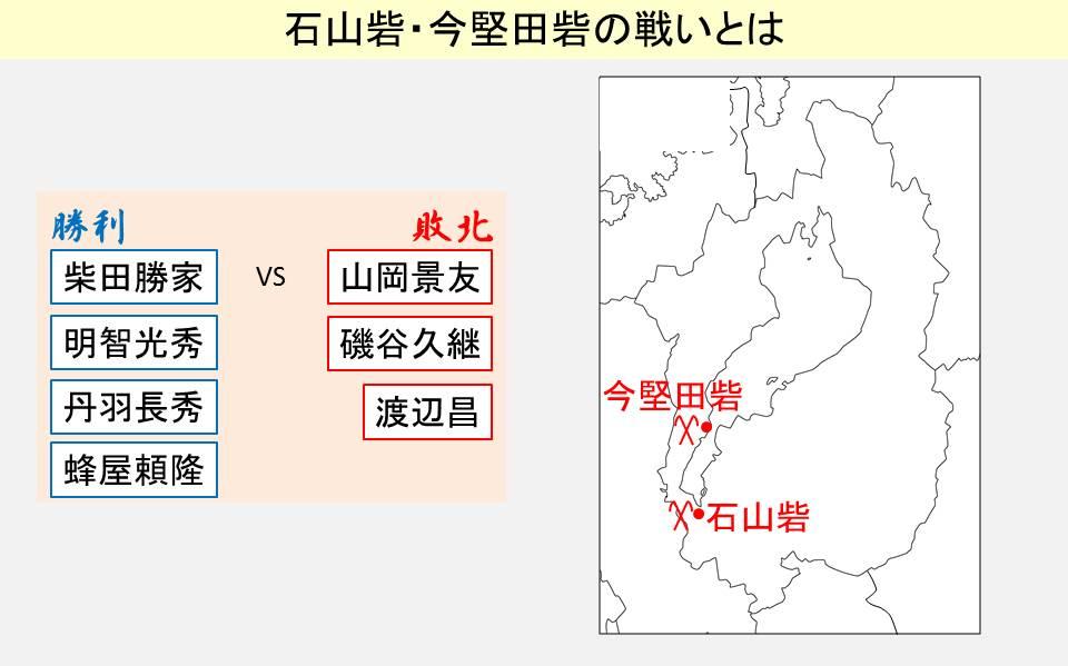 石山砦・今堅田砦の戦いの結果を示す図