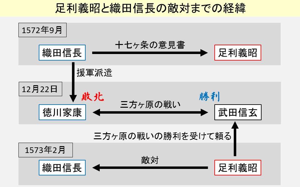 織田信長、足利義昭、武田信玄の関係性を示す図