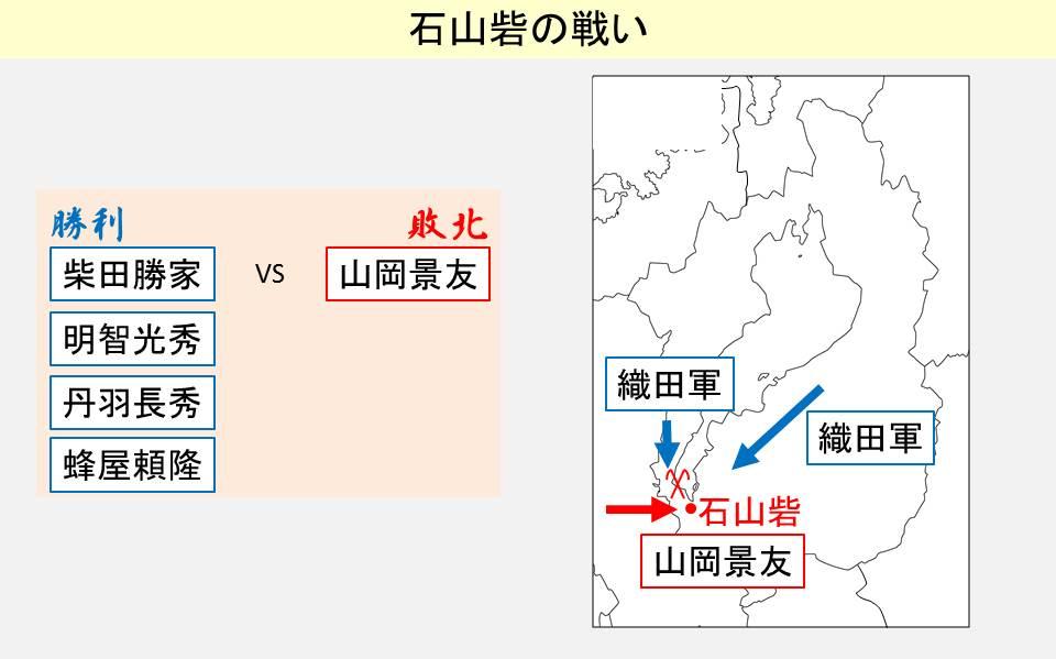 石山砦の戦いの結果と起きた場所を示す図