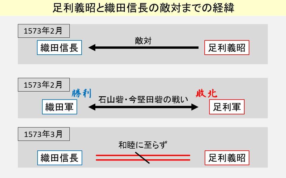 織田信長と足利義昭が敵対した後の経緯を示す図