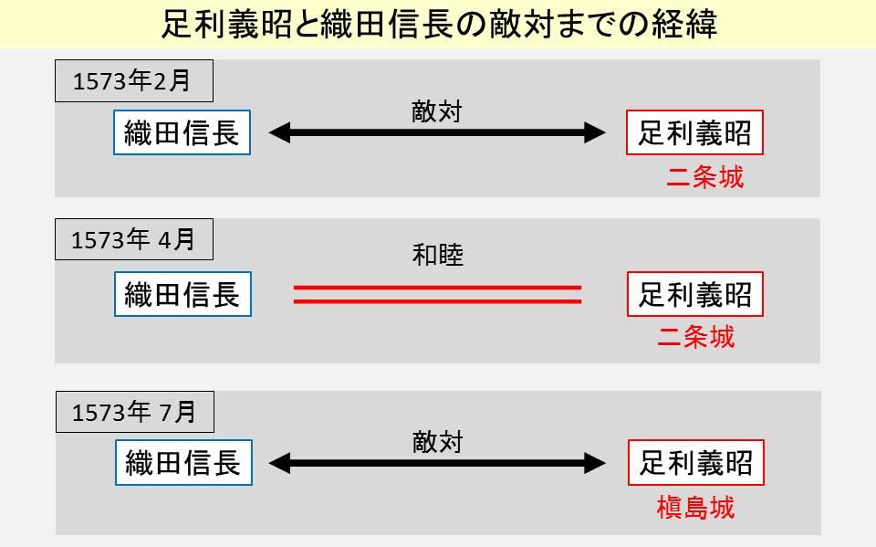 足利義昭と織田信長の関係の変化を示す図