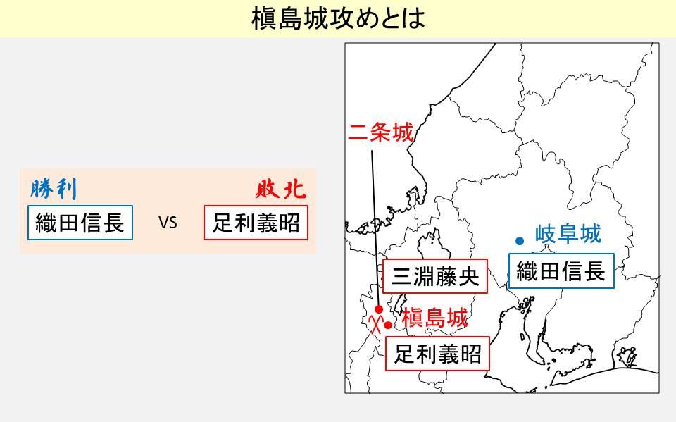 槇島城攻めの勝敗と起きた場所を示す図