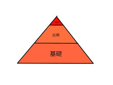 f:id:rikei_bunseki:20201221150630p:plain