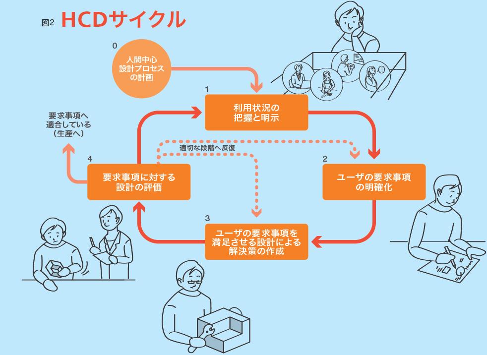 HCDサイクルの図。0.人間中心プロセスの計画→1.利用状況の把握と明示→2.ユーザー要求事項の明確化→3.ユーザー要求事項を満足させる設計による解決策の作成→4.要求事項に対する設計の評価→適切な段階へ反復、または要求事項へ適合している(生産へ)