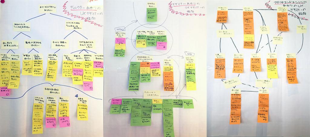 付箋に対して上位下位分析を行った結果のホワイトボードの写真。ディレクター、デザイナー、フロントエンジニアでそれぞれ分かれている。