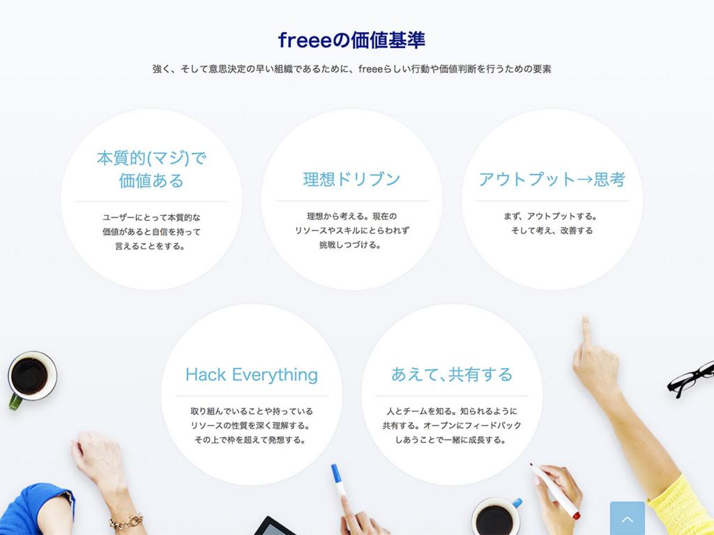 freeeの価値基準のダイアグラム。『本質的(マジ)で価値ある』、『理想ドリブン』、『アウトプット→思考』、『Hack Everything』、『あえて、共有する』