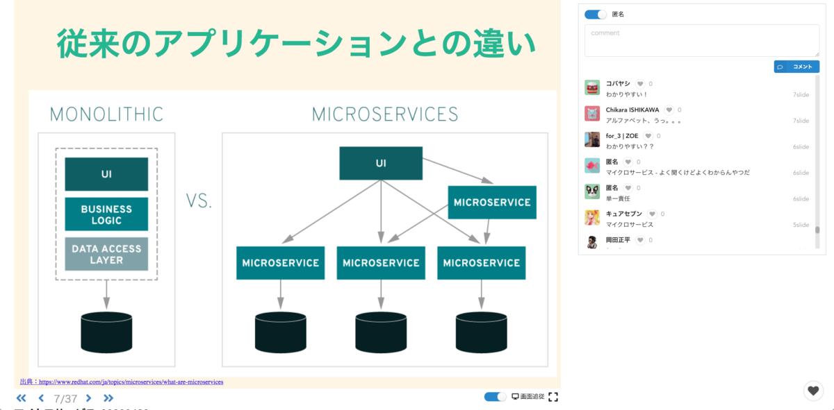 SlideLiveでマイクロサービスアーキテクチャについて説明してるスライドとコメント