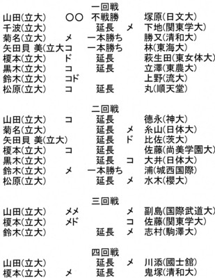 f:id:rikkyosikokai:20160515105307j:image