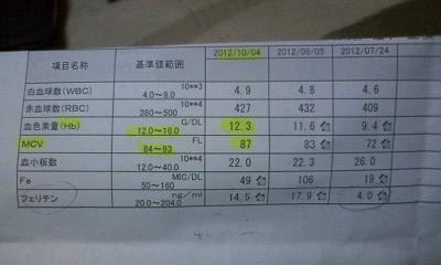 f:id:riku-mama:20121030180244j:image