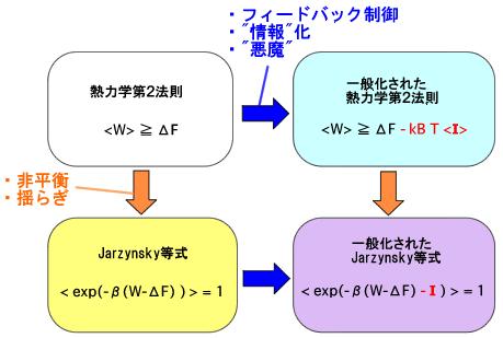 一般化されたJarzynski等式とは...