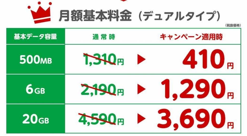 mineo「月額基本料から900円割引き」キャンペーン