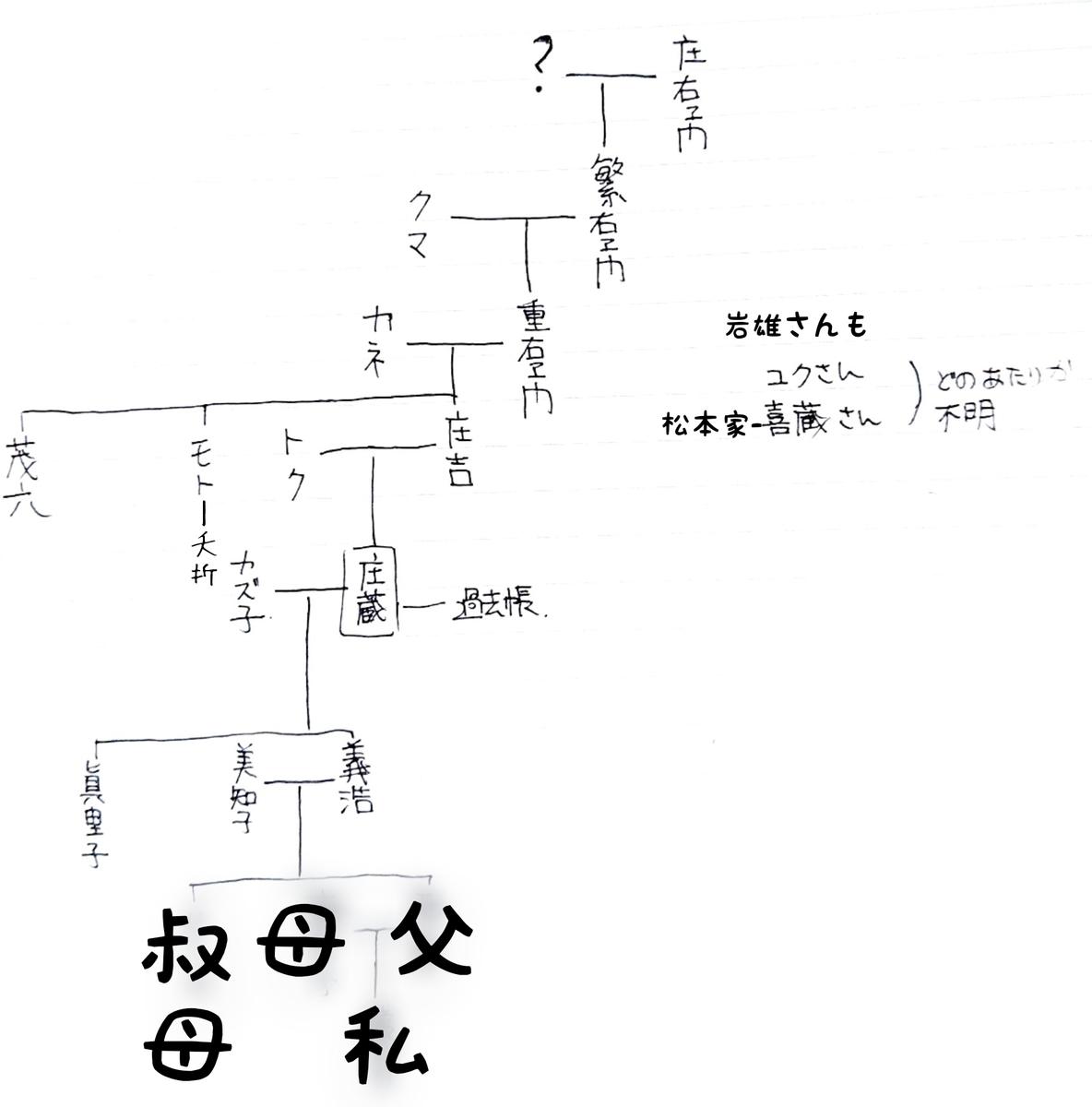 f:id:rinne_kururi:20190724073611j:plain