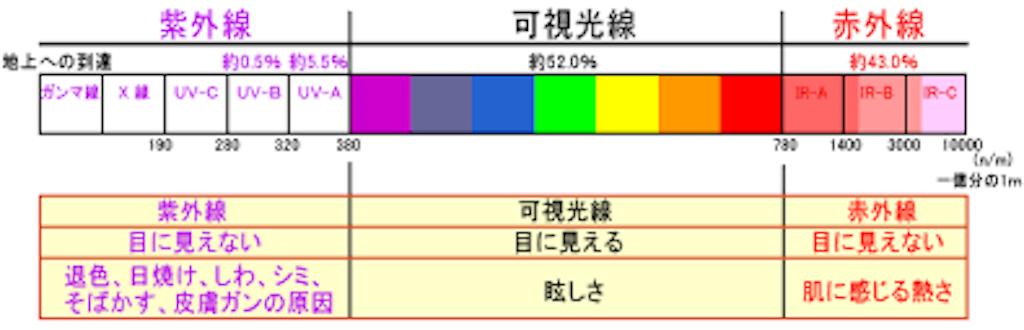 f:id:rio0913koizumi-idaa:20180921114721p:image
